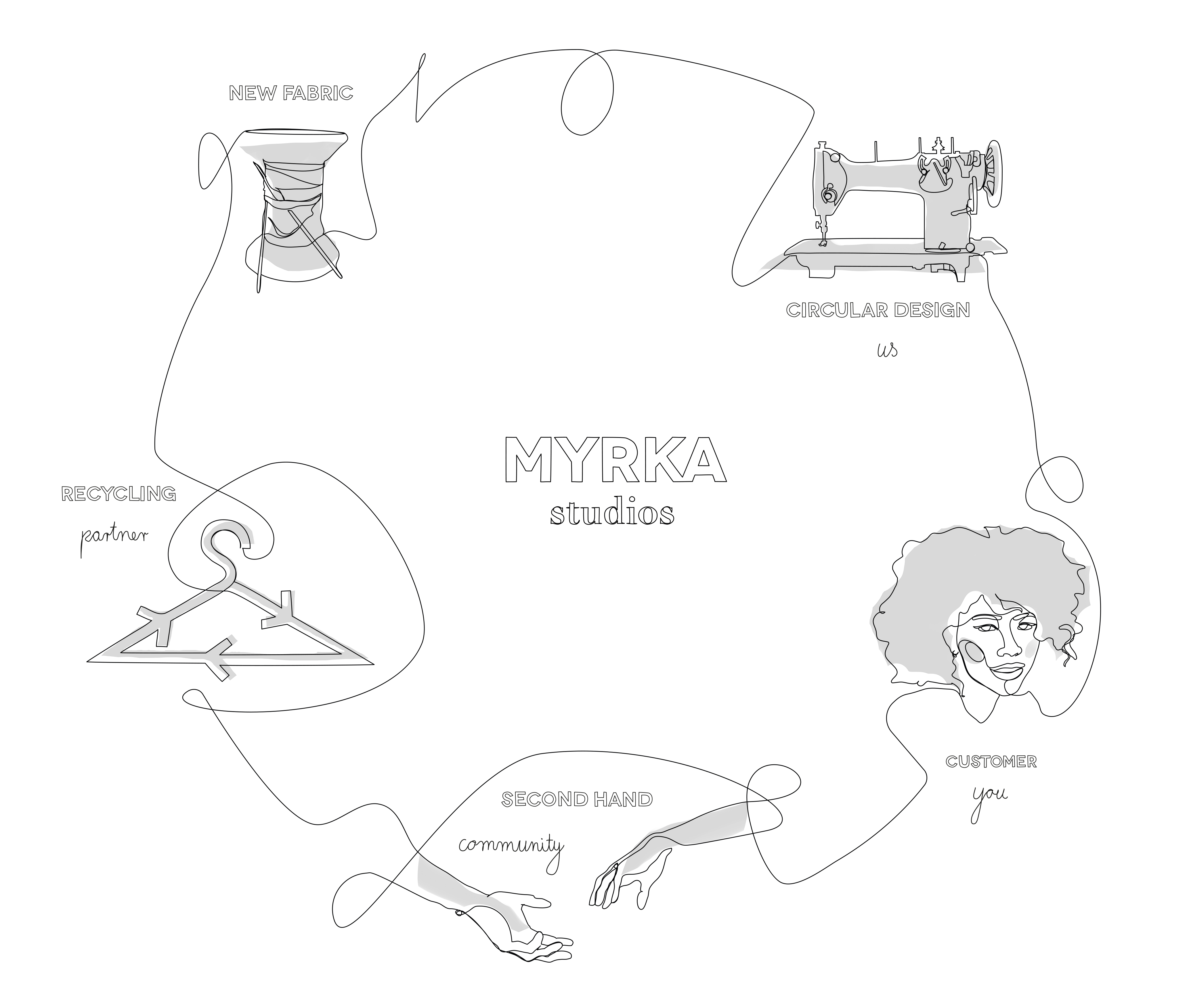 closed-loop-cycle-myrka-studios